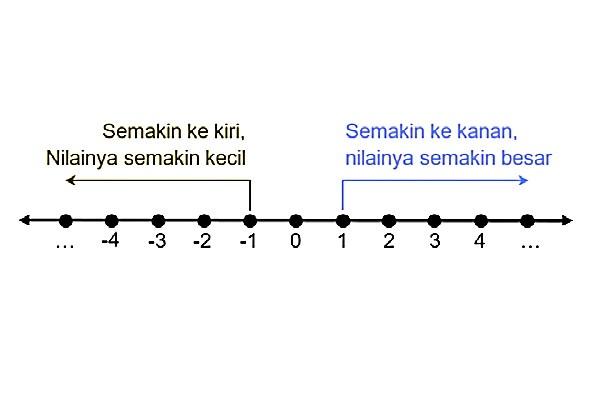 cara+membandingkan+bilangan+bulat