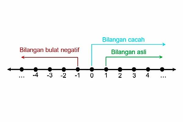 pengertian+bilangan+bulat
